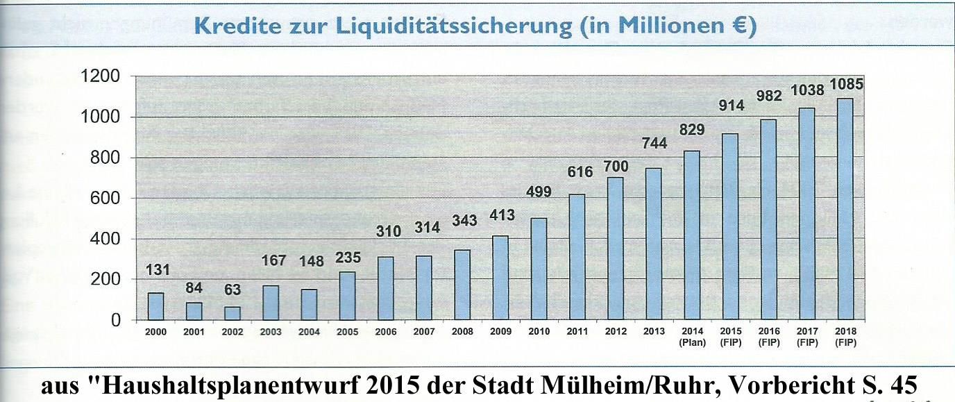 Kassenkredite Etat 2015