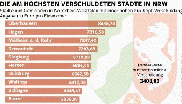 NRW-Pro-Kopf-Verschuldungsstaedte