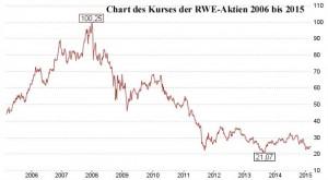 RWE-Aktienkurse 2006-2015