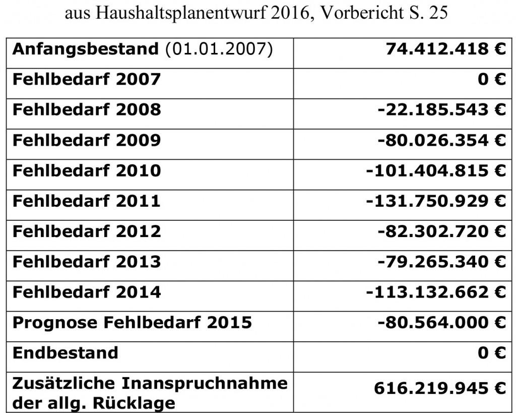 fehlbedarfe-bis-2016