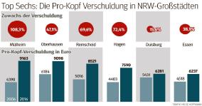 Top6-NRW-Schuldenstaedte