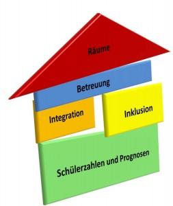Schulentwicklungsplanung
